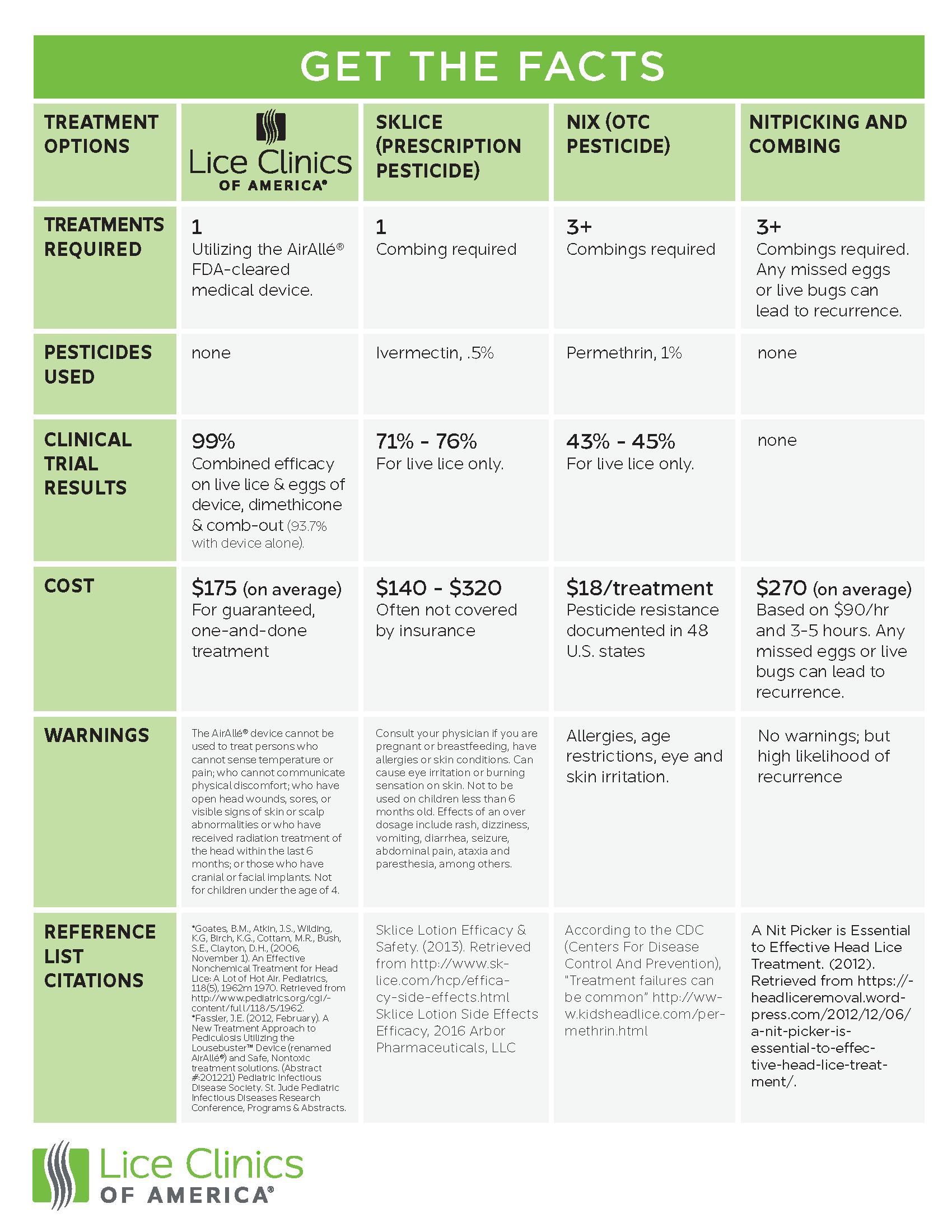 Lice treatment options chart